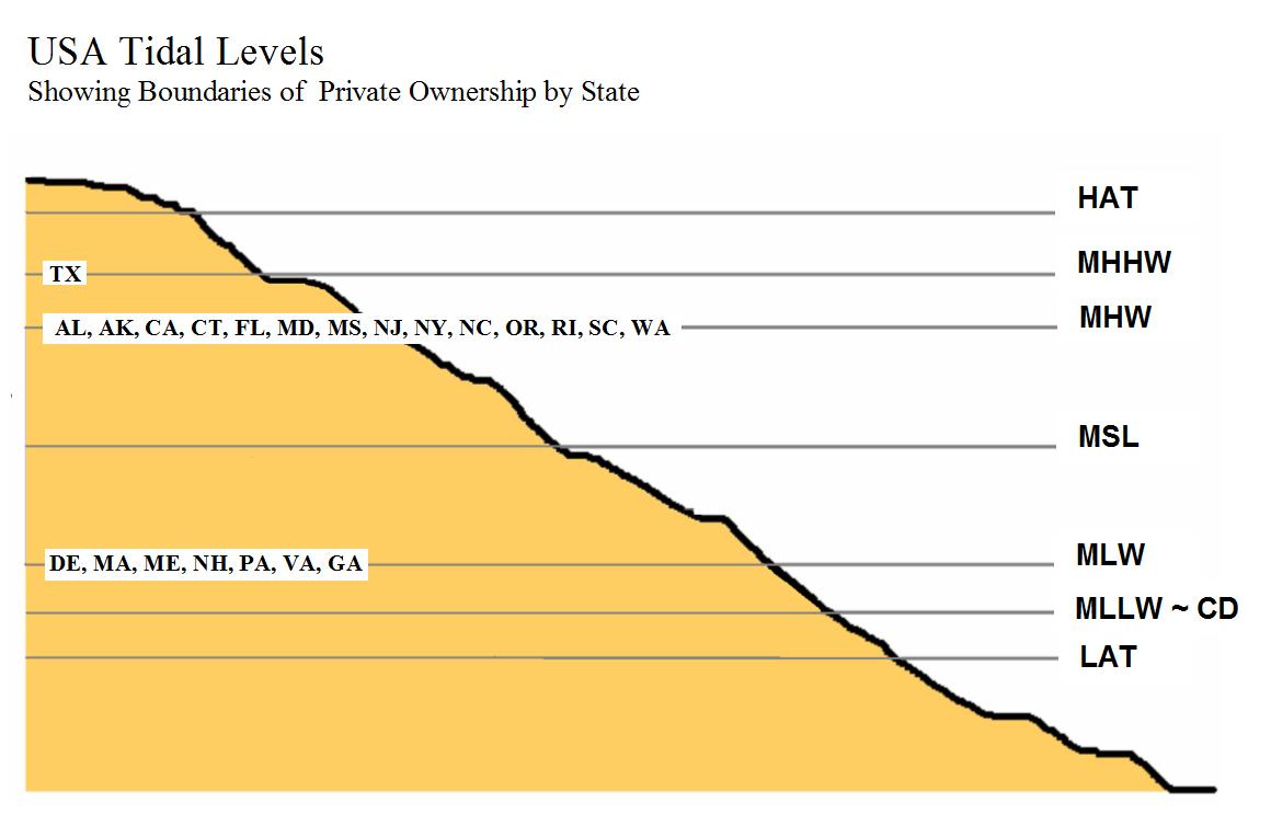Tidal Levels: LAT, MSL, ML, HAT by Geomatix